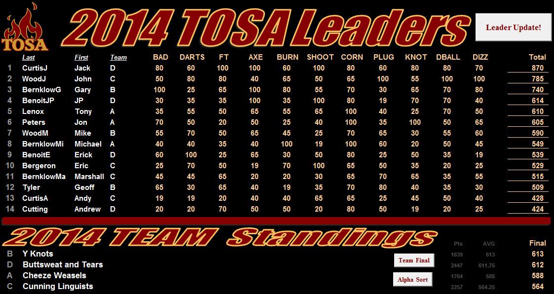 2014 Leaderboard Final